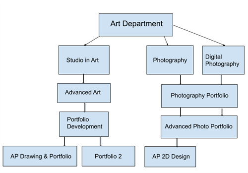 Bbhs Course Of Study 2020 2021 Art